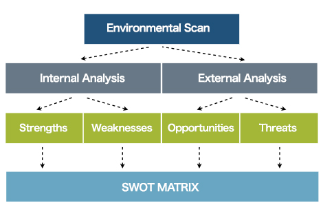 Timmermans Consulting Middelbeers - SWOT Analysis - Overige diensten - Other services